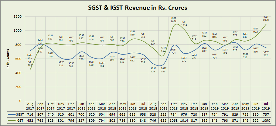 Kerala GST – State Goods and Services Tax Department